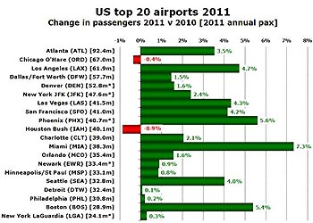 America's top 20 airports grew by 2.5% in 2011; Miami fastest-growing as Houston Bush drops from 7th to 10th